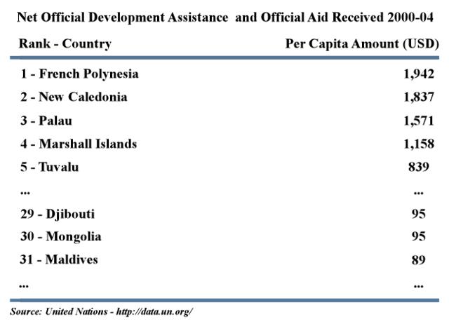 Aid per capita listing