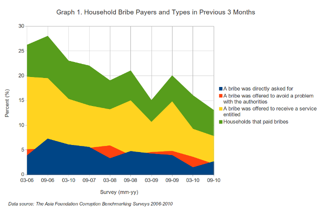Household bribe payers graph