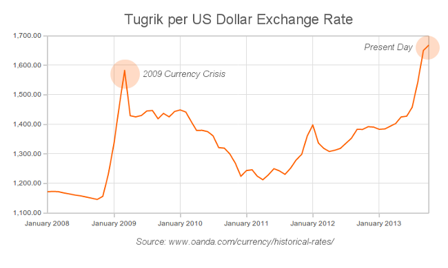 Historic Exchange Rate MNT/USD