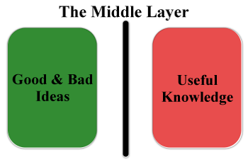 The Middle Layer