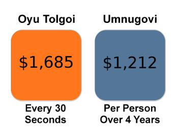 OT vs. Umnugovi Per Person Expenditures