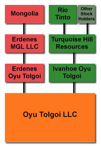 OT Stakeholder flowchart