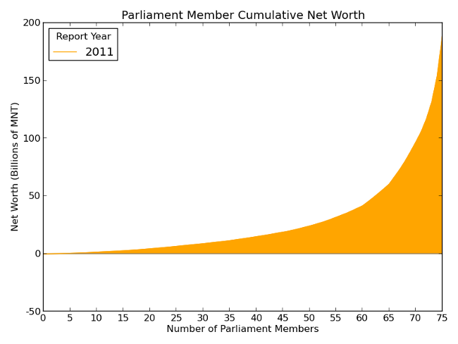 Cumulative Net Worth