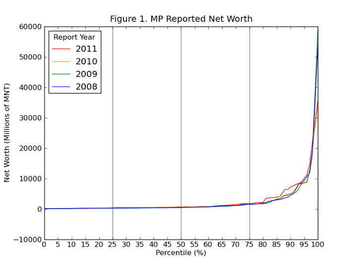 Parliament Wealth by Percentiles