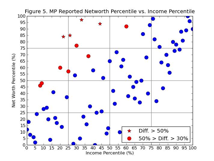 Income vs. Net Worth