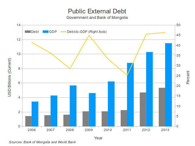 Public debt graph