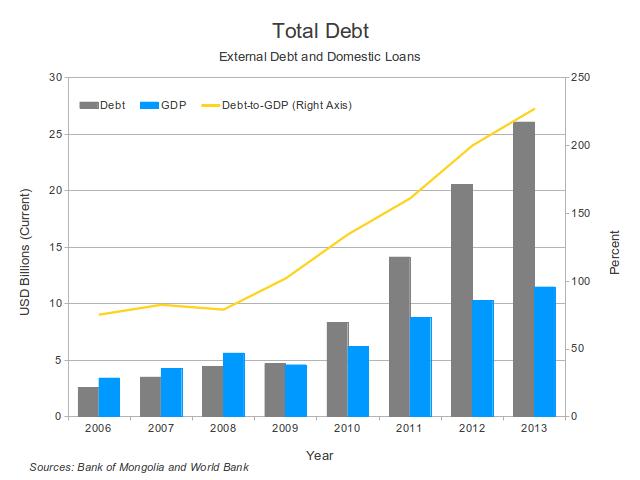 Total debt graph