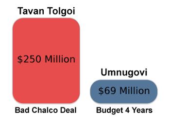 TT and Umnugovi Budget Comparison